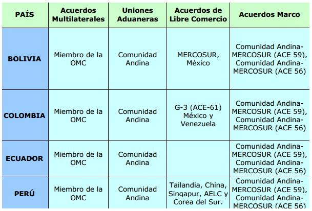 caricom vs mercosur What are the similarities and differences between eu and asean update cancel answer wiki 3 answers randy mcdonald, torontonian and loving it.